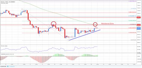 One of the biggest reasons why bitcoin is a trend today is that cryptocurrency such as bitcoin has no connection with the government. Bitcoin Price Analysis: Why Upsides Are Capped In BTC/USD?