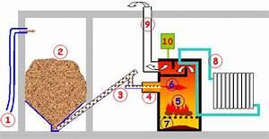 Chaudière à Granulés De Bois : consommation chaudiere a pellet energies naturels ~ Premium-room.com Idées de Décoration