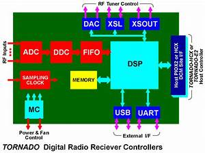 Tornado Digital Radio Controllers