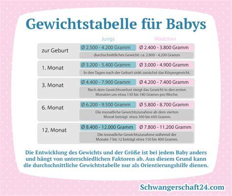 Körperliche und motorische Entwicklung im Säuglings- und