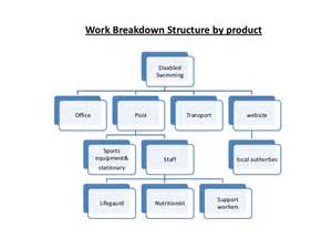 wedding planning software work breakdown structure by product