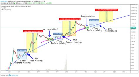His family jewels, which mcafee claimed he would eat on national television of the price target was not hit. Top 10 Bitcoin Price Prediction Charts for Bitcoin Halving ...