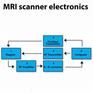 Mri Scanner Figures