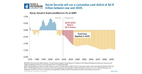 growing social security deficits