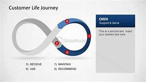 Customer Life Journey Powerpoint Diagram Own