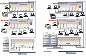 Computer Networking  Basic Lan Scenario