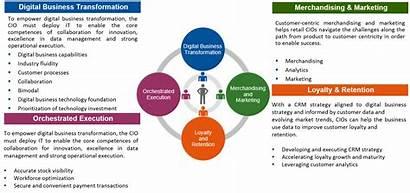 Gartner Retail Transformation Digital Business Industry Research