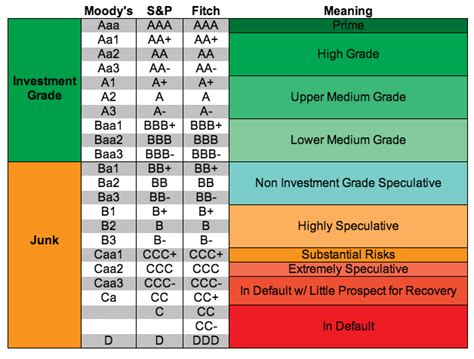 Understanding credit ratings – FurtherAfrica