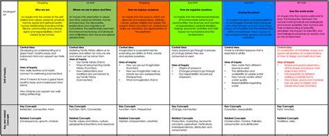 kindergarten pia s pyp curriculum 869 | 4591466 orig