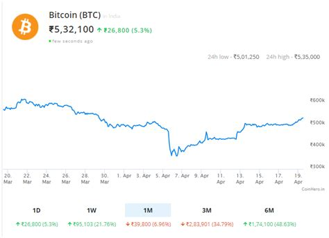 The current market price of bitcoin is updated every 3 minutes and is automatically sourced in usd. Unfazed by the Embargo, Cryptocurrency Prices in India now on par with International Average ...