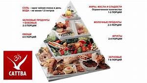 Здоровое питание гипертонии