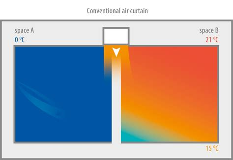 air doors the solution to separate different climate zones