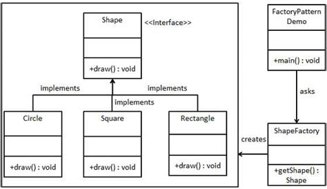 design pattern factory pattern tutorialspoint