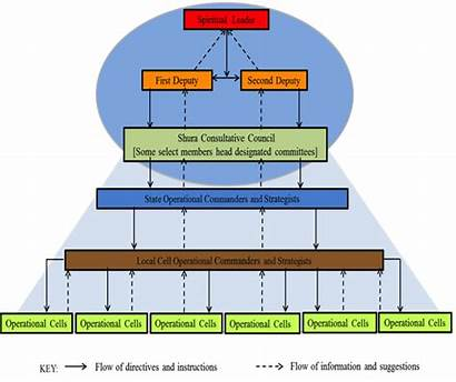 Structure Haram Boko Nigeria Leadership Organizational Organisational