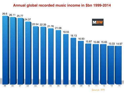 World Music Business Drops Below  Billion