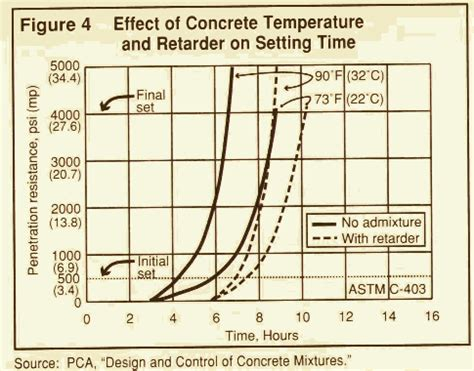 table 1 setting time of concrete at various temperature