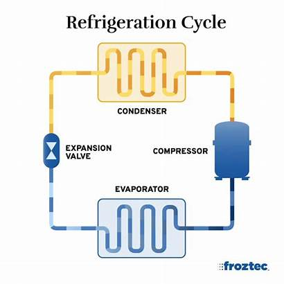Cooling Water Equipment Refrigeration Cycle Industrial Compressor