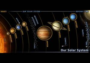 Sun System - Solar System Diagram showing planets and the ...