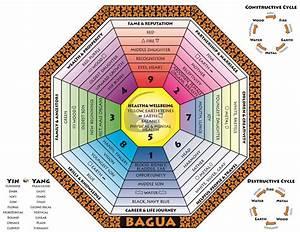 Feng Shui Raumgestaltung : the feng shui bagua mapping energy flow wuehcai 39 s feng shui articles ~ Indierocktalk.com Haus und Dekorationen