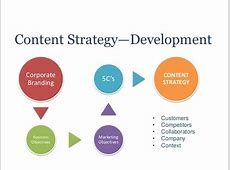 Content Strategy is the Heart of Social Media