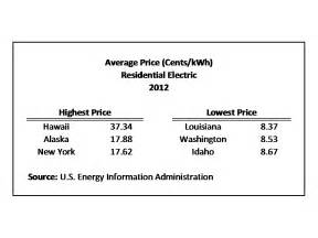 Average Kwh Per Month 1 Bedroom Apartment by Average Monthly Electric Bill By State Eye On Housing
