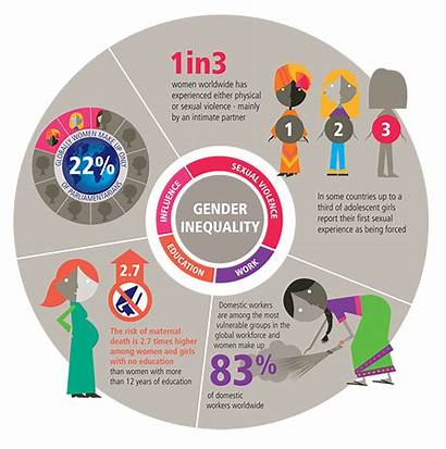 Gender Report Health Sexual Rights Reproductive Equality