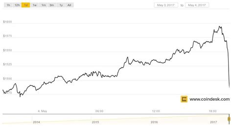 Btc exchange rates, mining pools. Bitcoin's Drops $100 in One Hour to Slow Torrid Price Growth - Bits n Coins