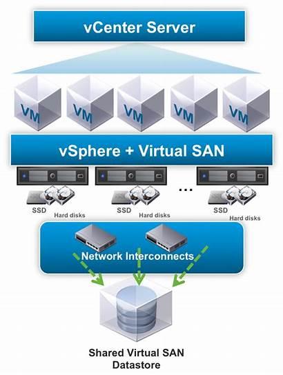 Vmware Network Vsphere Vsan San Virtual Storage