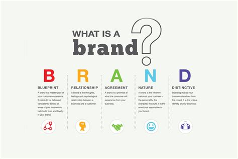 What-is-brand-or-branding