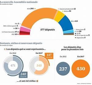 L U00e9gislatives 2017  Le Renouvellement A Bien Eu Lieu  U00e0 L