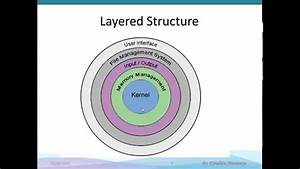 Os Part 1  Structural Design Of Operating System
