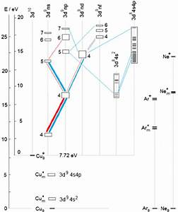 Simpli Fi Ed Grotrian Diagram Of Cu Ii In A Glow Discharge