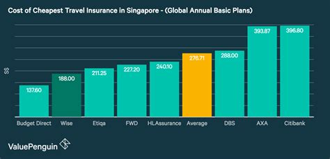 Annual travel insurance plans offer affordable coverage ideal for business travelers or frequent travelers who make multiple trips through out the year, regardless of the number of trips they make during the year and providing peace of mind to both them and their families. Wise Traveller Travel Insurance: Who it's Good For - Travel Insurance Review  ValuePenguin Singapore