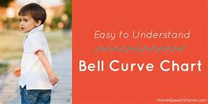 Our Helpers Chart Easy To Understand Bell Curve Chart