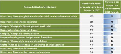 cadre d emploi des redacteurs territoriaux cadre d emploi des attaches territoriaux 28 images cdg31 barom 232 tre de l emploi les m