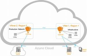 Microsoft Azure Security Solutions