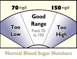 monitor  blood sugar diabetes