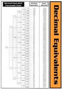 Bolt Torque Chart Conversion
