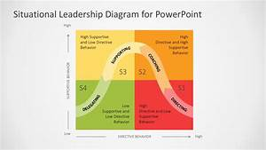 Situational Leadership Style Diagram