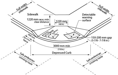 standard sidewalk size standard sidewalk size 28 images 642 1 sidewalk design criteria engineering policy guide