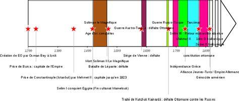 Empire Ottoman Chronologie by Histoire De L Empire Ottoman Image De La Frise