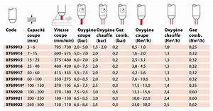 Gicleur Gaz De Ville : injecteurs montage sans outil psf propane gaz naturel ~ Dailycaller-alerts.com Idées de Décoration