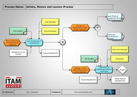 Process Of The Month  Joiners, Movers And Leavers Process  The Itam Review