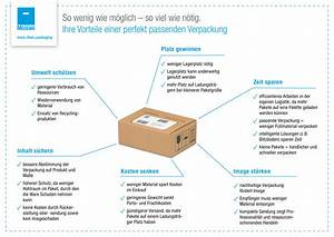 Wie Groß Werde Ich Berechnen : weniger verpackung ist mehr medewo blog ~ Themetempest.com Abrechnung