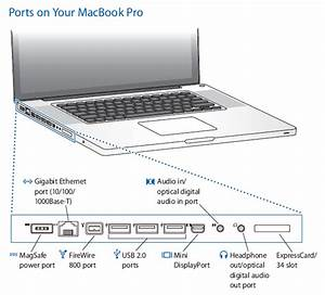 The Ports On Your 17
