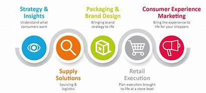 Marketing Retail Experiential Solutions Key Need Why