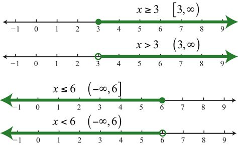 what does open table mean introduction to inequalities and interval notation