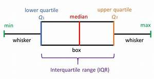 What Does A Box Plot Tell You