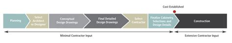 award winning home remodeling design build firm