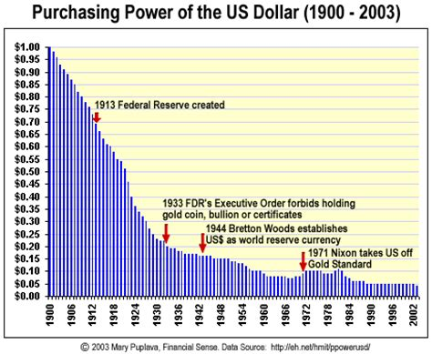 when did the great depression start charles hugh smith why the u s dollar is not going to